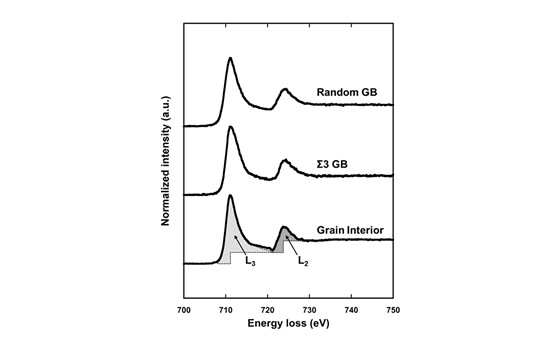 """Figure: Electron energy loss spectroscopy (EELS) spectrum of Fe obtained from the interior of a pure Fe grain (bottom), the Σ3 grain boundary (middle), and a random grain boundary (top). The peaks in the figure are peaks that are called the L23-edges, respectively, from the high energy loss side. These two peaks are collectively called ""white line"". Magnetic moment can be measured by obtaining the area of the white line surrounded by the dotted lines and profile and calculating its intensity ratio."" Image"