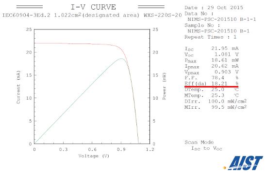 Figure: Current... Perovskite Unit Cell