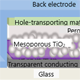 """Enhanced Stability of Perovskite Solar Cells through the Development of New Additives"" Image"