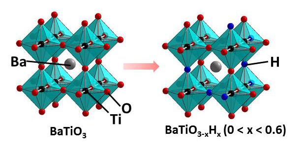 MANA   Research Topics   Successful Incorporation of Hydride Anion ...