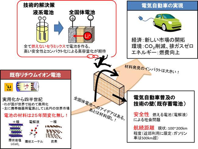 「プレスリリース中の図1 : 全固体電池開発と電気自動車実現へのかかわり」の画像