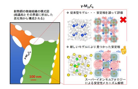 「プレスリリース中の図1:耐熱鋼の微細組織の模式図と、従来の予測モデルと新しい予測モデルとの比較。」の画像